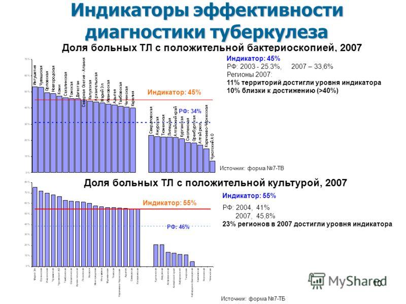 10 Доля больных ТЛ с положительной бактериоскопией, 2007 Индикатор: 45% РФ: 2003 - 25.3%, 2007 – 33,6% Регионы 2007: 11% территорий достигли уровня индикатора 10% близки к достижению (>40%) РФ: 34% Индикатор: 45% Индикаторы эффективности диагностики