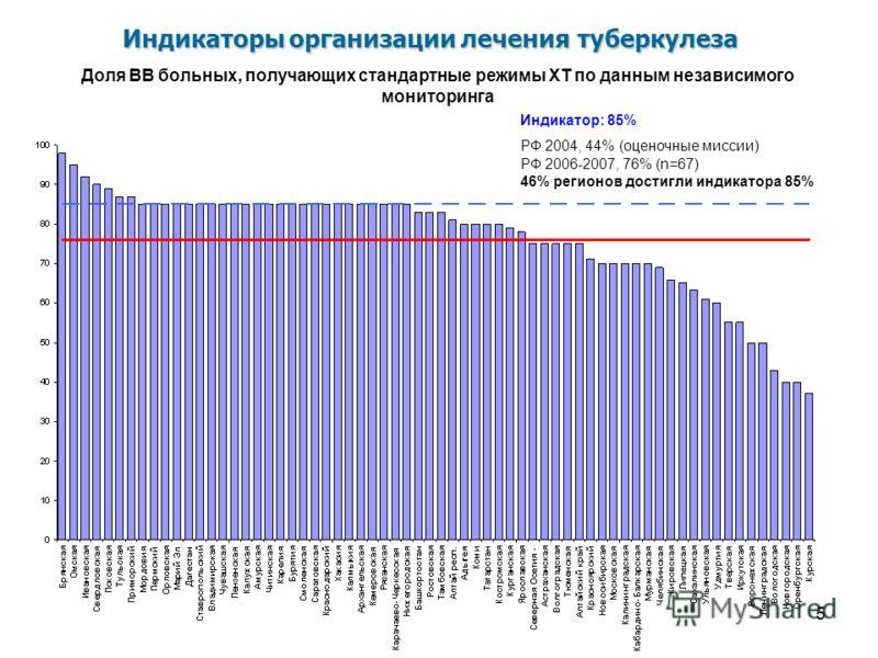 15 Индикатор: 85% РФ 2004, 44% (оценочные миссии) РФ 2006-2007, 76% (n=67) 46% регионов достигли индикатора 85% Доля ВВ больных, получающих стандартные режимы ХТ по данным независимого мониторинга Индикаторы организации лечения туберкулеза