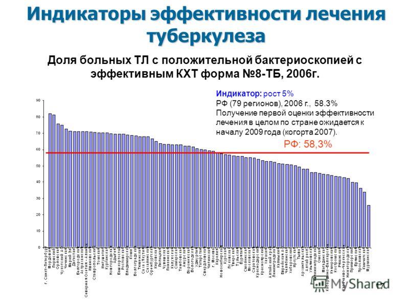 17 Доля больных ТЛ с положительной бактериоскопией с эффективным КХТ форма 8-ТБ, 2006г. Индикатор: рост 5% РФ (79 регионов), 2006 г., 58.3% Получение первой оценки эффективности лечения в целом по стране ожидается к началу 2009 года (когорта 2007). И