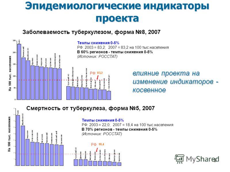 9 Темпы снижения 0-5% РФ: 2003 = 83,2; 2007 = 83,2 на 100 тыс.населения В 60% регионов - темпы снижения 0-5% (Источник: РОССТАТ) Заболеваемость туберкулезом, форма 8, 2007 Эпидемиологические индикаторы проекта Темпы снижения 0-5% РФ: 2003 = 22,0; 200