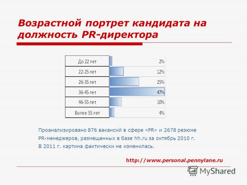 Возрастной портрет кандидата на должность PR-директора http://www.personal.pennylane.ru Проанализировано 876 вакансий в сфере «PR» и 2678 резюме PR-менеджеров, размещенных в базе hh.ru за октябрь 2010 г. В 2011 г. картина фактически не изменилась.