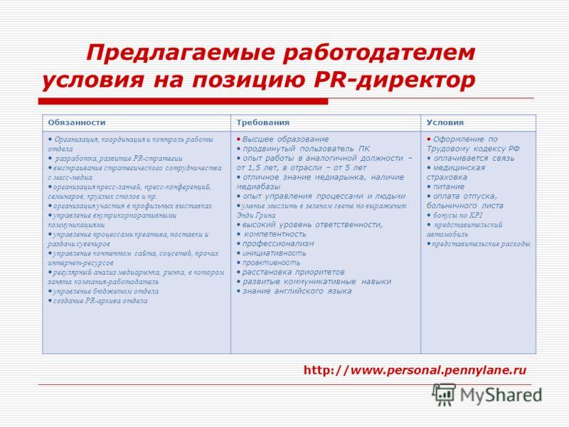 Предлагаемые работодателем условия на позицию PR-директор ОбязанностиТребованияУсловия Организация, координация и контроль работы отдела разработка, развитие PR-стратегии выстраивание стратегического сотрудничества с масс-медиа организация пресс-ланч