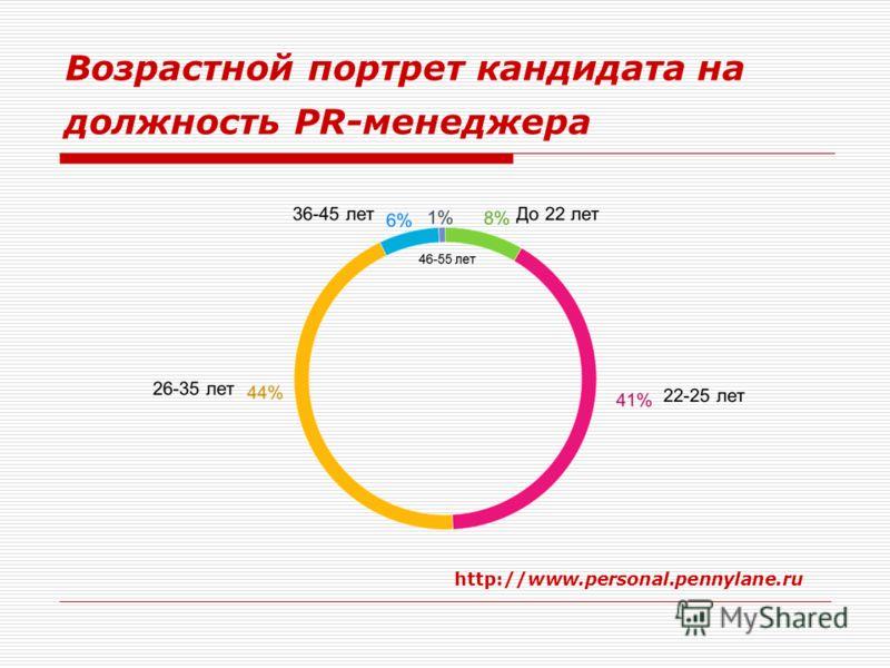 Возрастной портрет кандидата на должность PR-менеджера http://www.personal.pennylane.ru
