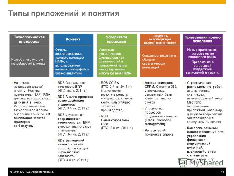 ©2011 SAP AG. All rights reserved.18 Типы приложений и понятия RDS Операционная отчетность ERP (RTC, июль 2011 г.) RDS Анализ процесса взаимодействия с клиентом (RTC, 3-й кв. 2011 г.) RDS улучшенная операционная отчетность для ERP, включая анализ зат