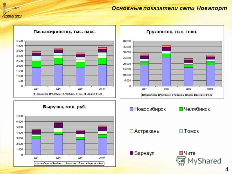 4 Основные показатели сети Новапорт