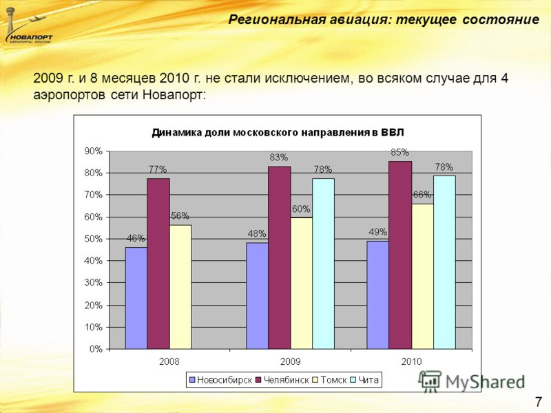 7 Региональная авиация: текущее состояние 2009 г. и 8 месяцев 2010 г. не стали исключением, во всяком случае для 4 аэропортов сети Новапорт: