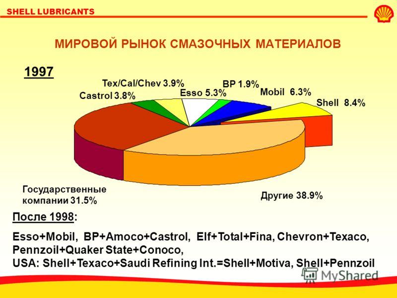 SHELL LUBRICANTS МИРОВОЙ РЫНОК СМАЗОЧНЫХ МАТЕРИАЛОВ Другие 38.9% Shell 8.4% Государственные компании 31.5% Castrol 3.8% Tex/Cal/Chev 3.9% Esso 5.3% Mobil 6.3% BP 1.9% 1997 После 1998: Esso+Mobil, BP+Amoco+Castrol, Elf+Total+Fina, Chevron+Texaco, Penn