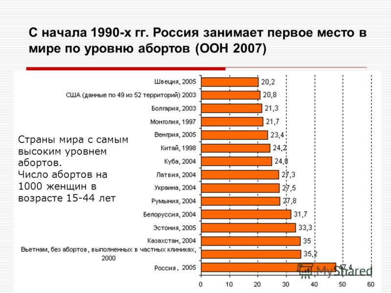 С начала 1990-х гг. Россия занимает первое место в мире по уровню абортов (ООН 2007) Страны мира с самым высоким уровнем абортов. Число абортов на 1000 женщин в возрасте 15-44 лет