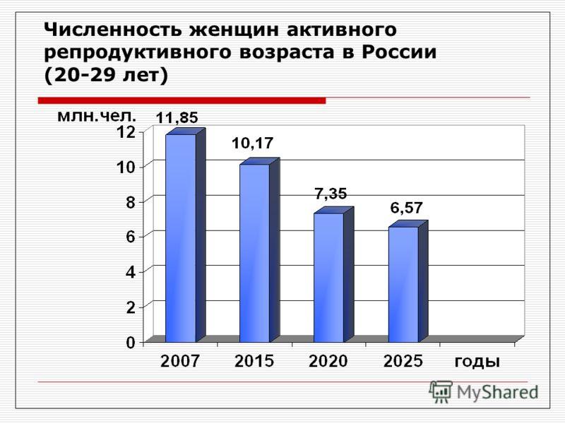 Численность женщин активного репродуктивного возраста в России (20-29 лет)