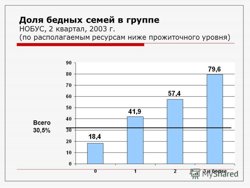 Доля бедных семей в группе НОБУС, 2 квартал, 2003 г. (по располагаемым ресурсам ниже прожиточного уровня) Всего 30,5%