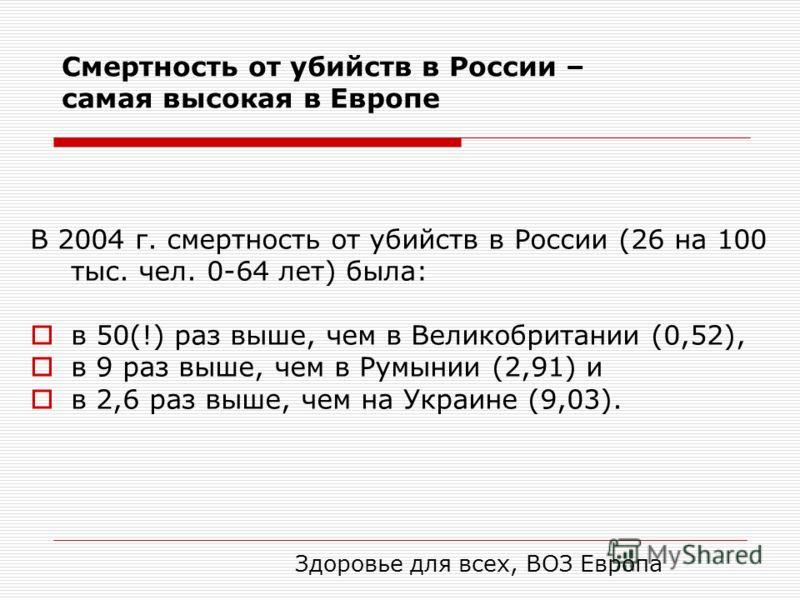 Смертность от убийств в России – самая высокая в Европе В 2004 г. смертность от убийств в России (26 на 100 тыс. чел. 0-64 лет) была: в 50(!) раз выше, чем в Великобритании (0,52), в 9 раз выше, чем в Румынии (2,91) и в 2,6 раз выше, чем на Украине (