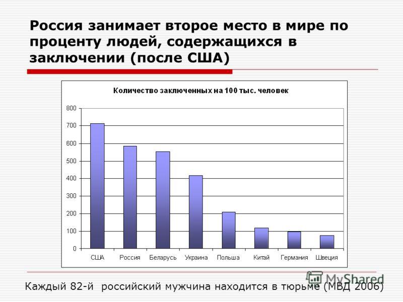 Россия занимает второе место в мире по проценту людей, содержащихся в заключении (после США) Каждый 82-й российский мужчина находится в тюрьме (МВД 2006)