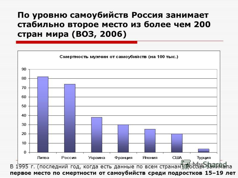 По уровню самоубийств Россия занимает стабильно второе место из более чем 200 стран мира (ВОЗ, 2006) В 1995 г. (последний год, когда есть данные по всем странам) Россия занимала первое место по смертности от самоубийств среди подростков 15–19 лет