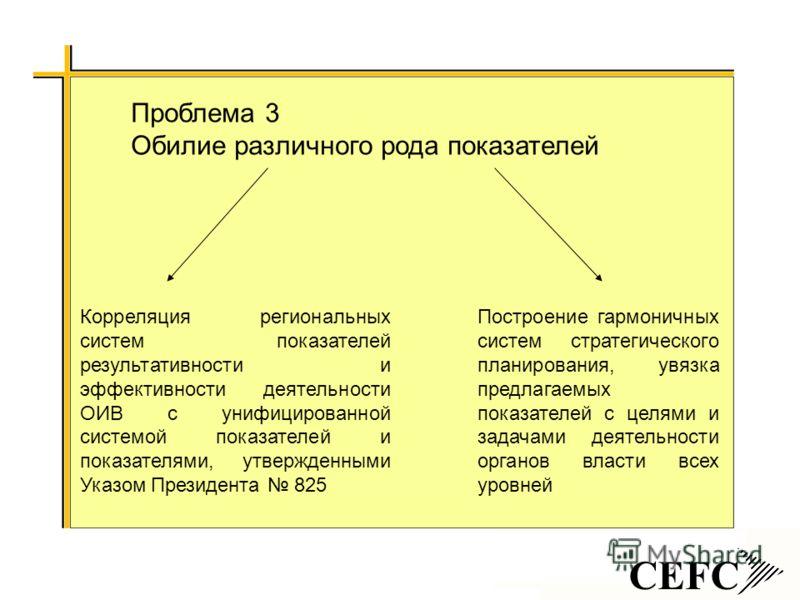 CEFC Проблема 3 Обилие различного рода показателей Корреляция региональных систем показателей результативности и эффективности деятельности ОИВ с унифицированной системой показателей и показателями, утвержденными Указом Президента 825 Построение гарм