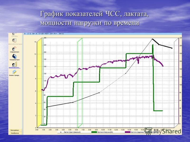График показателей ЧСС, лактата, мощности нагрузки по времени