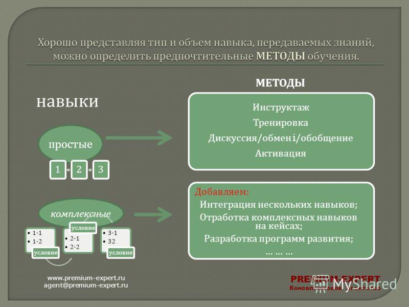 МЕТОДЫ навыки простые комплексные Инструктаж Тренировка Дискуссия / обмен i/ обобщение Активация Добавляем : Интеграция нескольких навыков ; Отработка комплексных навыков на кейсах ; Разработка программ развития ; … … … www.premium-expert.ru agent@pr