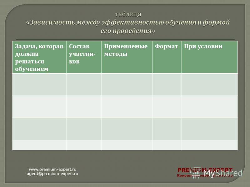 Задача, которая должна решаться обучением Состав участни - ков Применяемые методы Формат При условии www.premium-expert.ru agent@premium-expert.ru PREMIUM-EXPERT Консалтинговое агентство