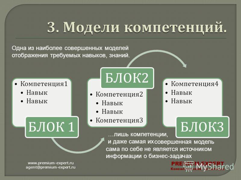 Компетенция 1 Навык БЛОК 1 Компетенция 2 Навык Компетенция 3 БЛОК 2 Компетенция 4 Навык БЛОК 3 www.premium-expert.ru agent@premium-expert.ru PREMIUM-EXPERT Консалтинговое агентство Одна из наиболее совершенных моделей отображения требуемых навыков, з