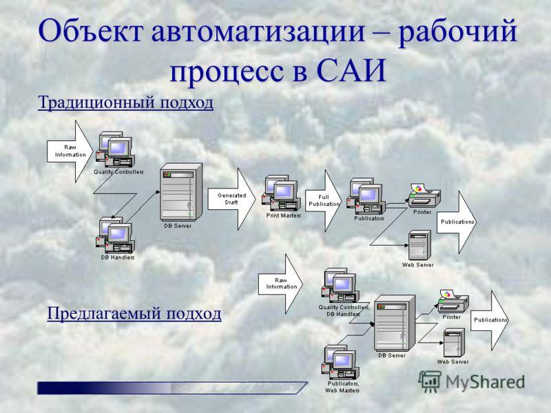 Объект автоматизации – рабочий процесс в САИ Предлагаемый подход Традиционный подход