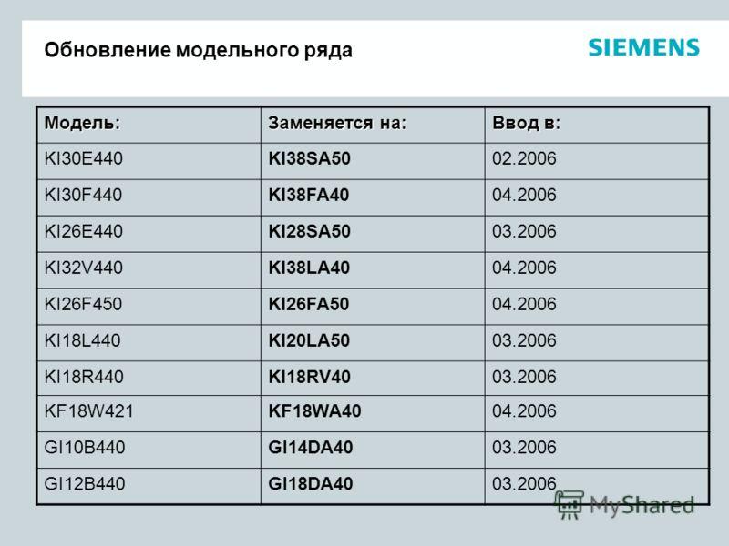 Обновление модельного ряда Модель: Заменяется на: Ввод в: KI30E440KI38SA5002.2006 KI30F440KI38FA4004.2006 KI26E440KI28SA5003.2006 KI32V440KI38LA4004.2006 KI26F450KI26FA5004.2006 KI18L440KI20LA5003.2006 KI18R440KI18RV4003.2006 KF18W421KF18WA4004.2006