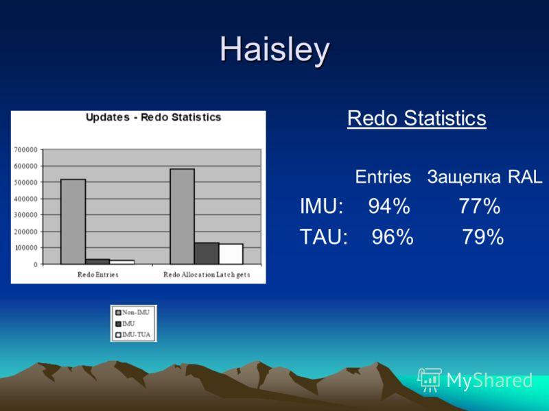 Haisley Redo Statistics Entries Защелка RAL IMU: 94% 77% TAU: 96% 79%