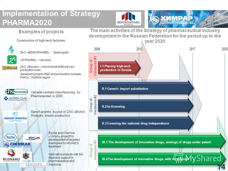 Implementation of Strategy PHARMA2020 Examples of projects The main activities of the Strategy of pharmaceutical industry development in the Russian Federation for the period up to the year 2020 ZAO «BINNOPHARM» - Zelenograd «R-PHARM» - Yaroslavl Vel