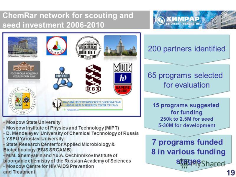 ChemRar network for scouting and seed investment 2006-2010 Moscow State University Moscow Institute of Physics and Technology (MIPT) D. Mendeleyev University of Chemical Technology of Russia YSPU Yaroslavl University State Research Center for Applied