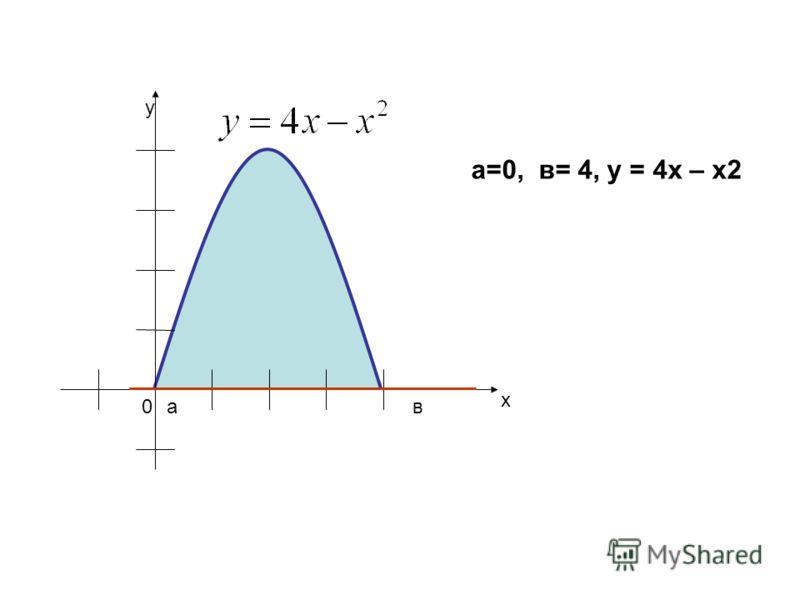 х у 0ва а=0, в= 4, у = 4х – х2