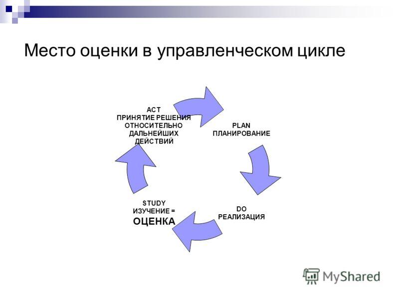 Место оценки в управленческом цикле PLAN ПЛАНИРОВАНИЕ DO РЕАЛИЗАЦИЯ STUDY ИЗУЧЕНИЕ = ОЦЕНКА ACT ПРИНЯТИЕ РЕШЕНИЯ ОТНОСИТЕЛЬНО ДАЛЬНЕЙШИХ ДЕЙСТВИЙ