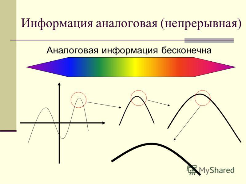 Информация аналоговая (непрерывная) Аналоговая информация бесконечна