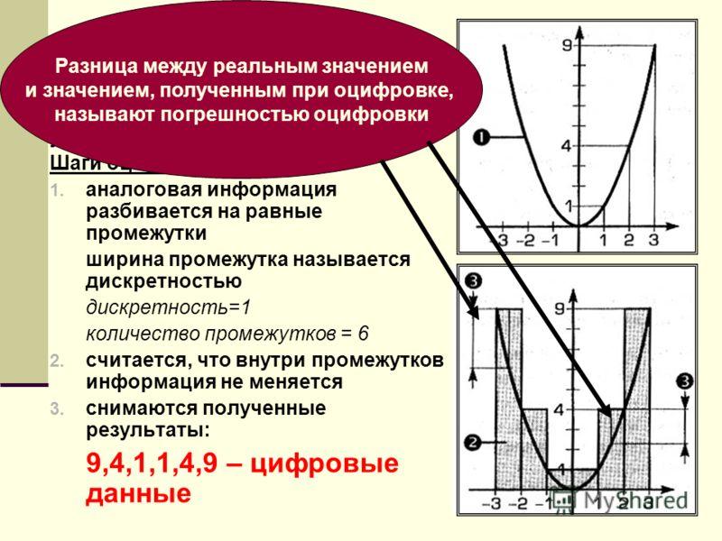 Аналого-цифровое преобразование (АЦП) y=x 2 Шаги оцифровки: 1. аналоговая информация разбивается на равные промежутки ширина промежутка называется дискретностью дискретность=1 количество промежутков = 6 2. считается, что внутри промежутков информация