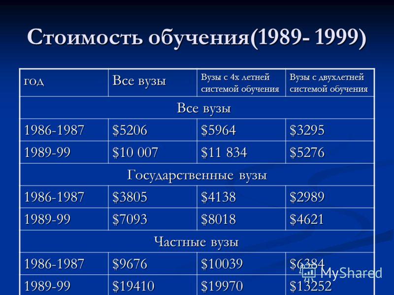 Стоимость обучения(1989- 1999) год Все вузы Вузы с 4х летней системой обучения Вузы с двухлетней системой обучения Все вузы Все вузы 1986-1987$5206$5964$3295 1989-99 $10 007 $11 834 $5276 Государственные вузы Государственные вузы 1986-1987 $3805 $413
