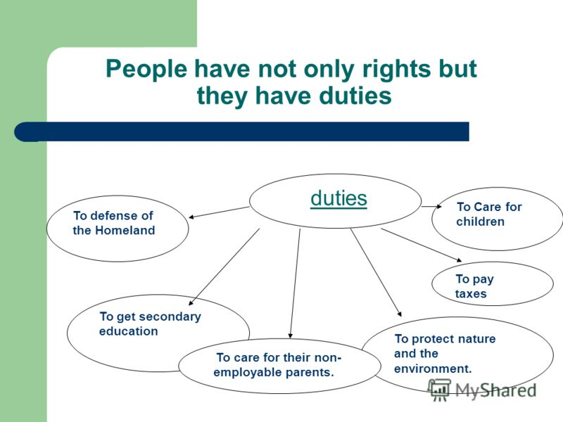 People have not only rights but they have duties duties To defense of the Homeland To get secondary education To protect nature and the environment. To pay taxes To Care for children To care for their non- employable parents.