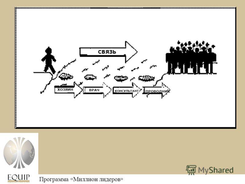 Программа « Миллион лидеров » СВЯЗЬ ХОЗЯИН ВРАЧ КОНСУЛЬТАНТ ПРОВОДНИК