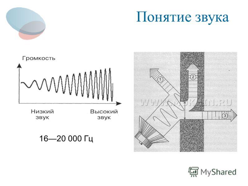 Понятие звука 1620 000 Гц