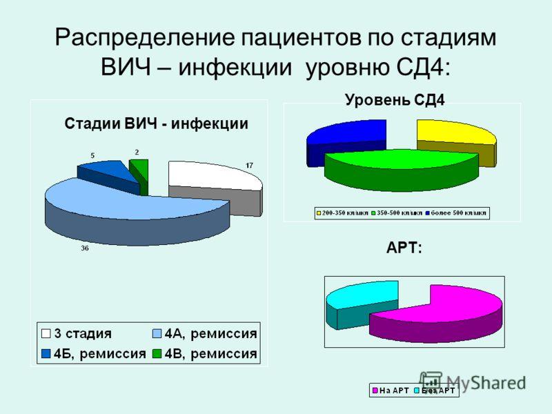 Распределение пациентов по стадиям ВИЧ – инфекции уровню СД4: Стадии ВИЧ - инфекции Уровень СД4 АРТ:
