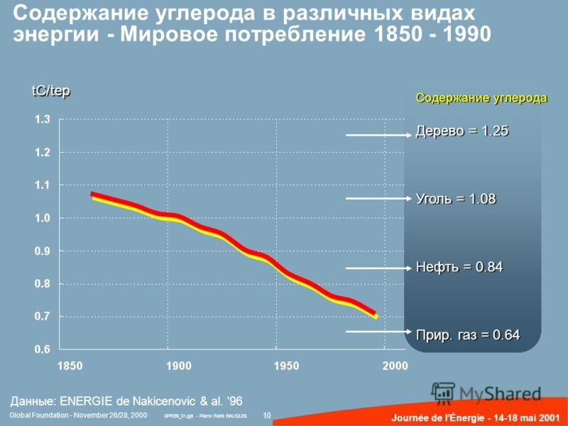 10 Journée de lÉnergie - 14-18 mai 2001 Содержание углерода в различных видах энергии - Мировое потребление 1850 - 1990 Содержание углерода Дерево = 1.25 Уголь = 1.08 Нефть = 0.84 Прир. газ = 0.64 tC/tep Данные: ENERGIE de Nakicenovic & al. '96 Globa