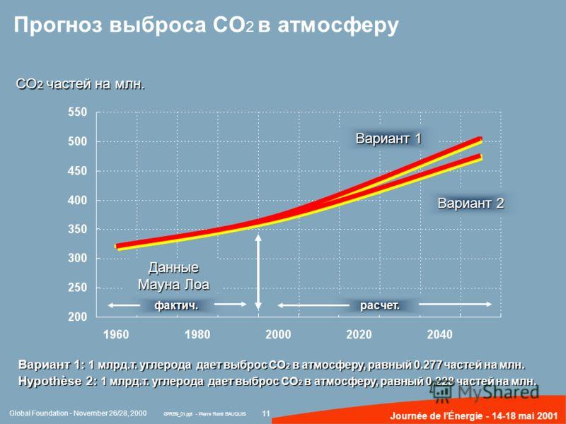 11 Journée de lÉnergie - 14-18 mai 2001 Прогноз выброса CO 2 в атмосферу Вариант 1: 1 млрд.т. углерода дает выброс CO 2 в атмосферу, равный 0.277 частей на млн. Hypothèse 2: 1 млрд.т. углерода дает выброс CO 2 в атмосферу, равный 0.228 частей на млн.