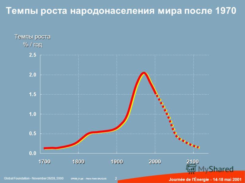 2 Journée de lÉnergie - 14-18 mai 2001 Темпы роста народонаселения мира после 1970 Темпы роста % / год 17001800190020002100 Global Foundation - November 26/28, 2000 0PRB9_01.ppt - Pierre René BAUQUIS