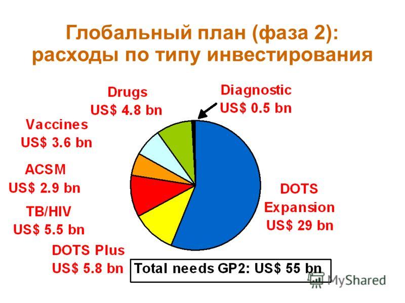 11 Глобальный план (фаза 2): расходы по типу инвестирования