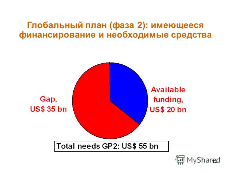 12 Глобальный план (фаза 2): имеющееся финансирование и необходимые средства