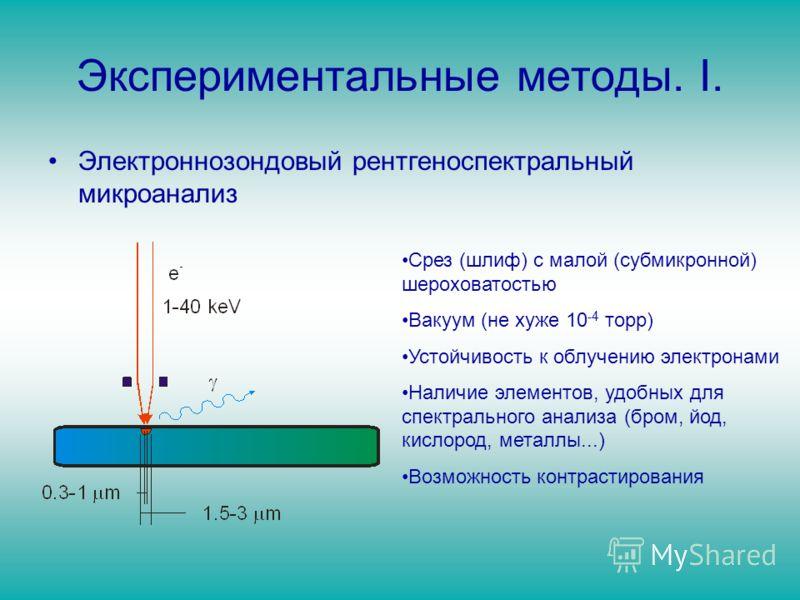 Экспериментальные методы. I. Электроннозондовый рентгеноспектральный микроанализ Срез (шлиф) с малой (субмикронной) шероховатостью Вакуум (не хуже 10 -4 торр) Устойчивость к облучению электронами Наличие элементов, удобных для спектрального анализа (