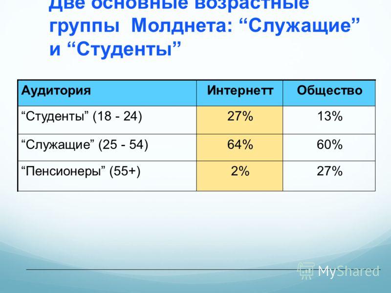 Две основные возрастные группы Молднета: Служащие и Студенты АудиторияИнтернеттОбщество Студенты (18 - 24)27%13%13% Служащие (25 - 54)64%64%60% Пенсионеры (55+)2%2%27%27%