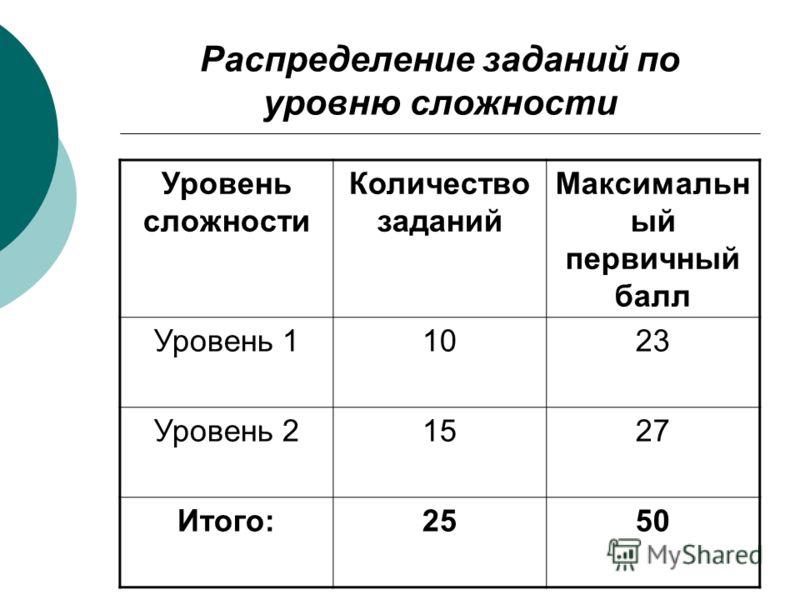 Распределение заданий по уровню сложности Уровень сложности Количество заданий Максимальн ый первичный балл Уровень 11023 Уровень 21527 Итого:2550
