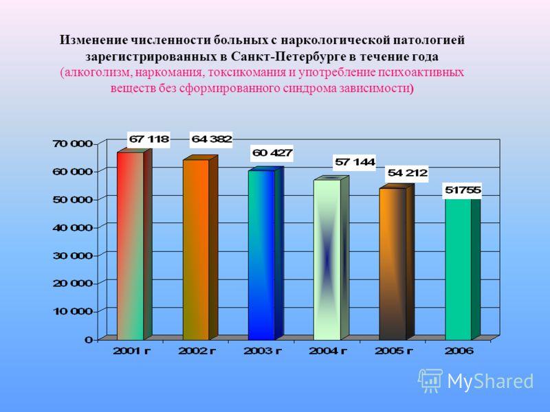 Изменение численности больных с наркологической патологией зарегистрированных в Санкт-Петербурге в течение года (алкоголизм, наркомания, токсикомания и употребление психоактивных веществ без сформированного синдрома зависимости)