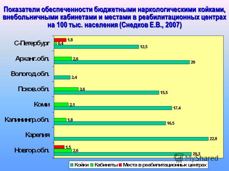 Показатели обеспеченности бюджетными наркологическими койками, внебольничными кабинетами и местами в реабилитационных центрах на 100 тыс. населения (Снедков Е.В., 2007)