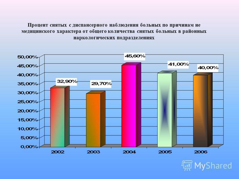 Процент снятых с диспансерного наблюдения больных по причинам не медицинского характера от общего количества снятых больных в районных наркологических подразделениях