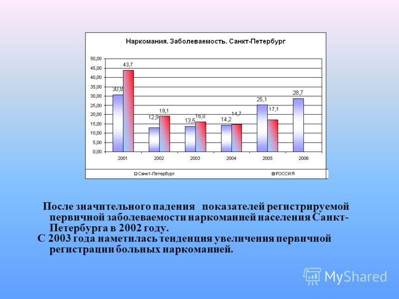 После значительного падения показателей регистрируемой первичной заболеваемости наркоманией населения Санкт- Петербурга в 2002 году. С 2003 года наметилась тенденция увеличения первичной регистрации больных наркоманией.