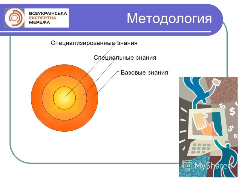 Методология Специализированные знания Специальные знания Базовые знания
