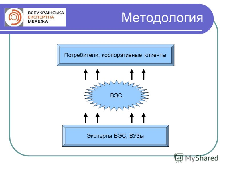 Методология Эксперты ВЭС, ВУЗы ВЭС Потребители, корпоративные клиенты